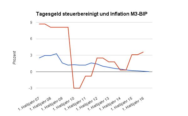 teure Niedrig-Inflation