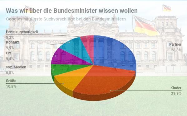 Bundesminister