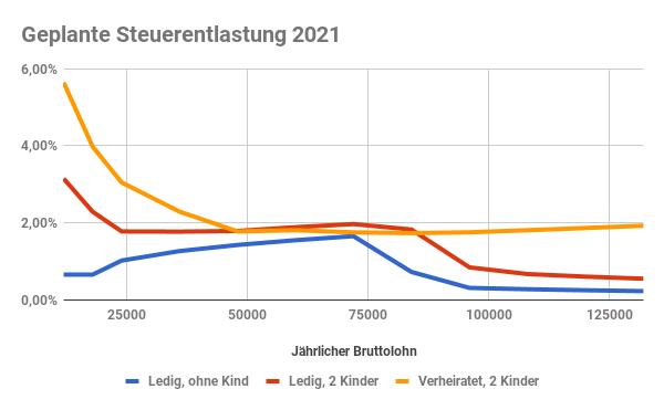 Steuerentlastung 2021