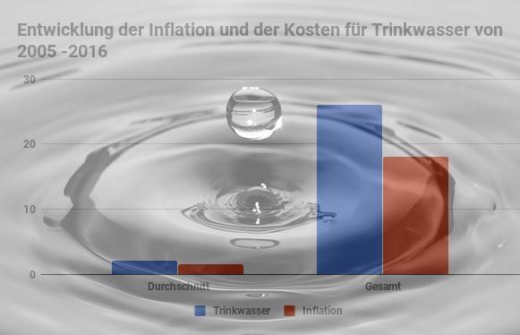 Kosten für Trinkwasser