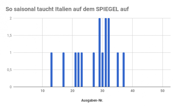Italien SPIEGEL Titelbild