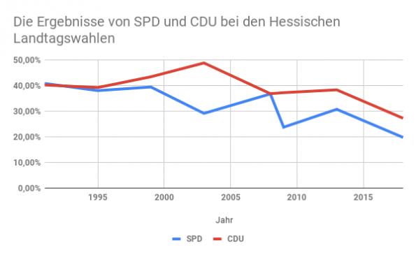 Der Niedergang von SPD und CDU