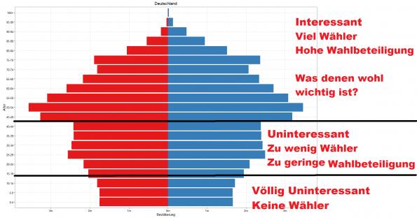 Deutschlands Bevölkerungspyramide
