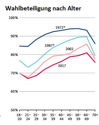 Deutschland überaltert