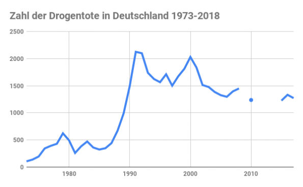 Diagramm Drogentote 1973-1980