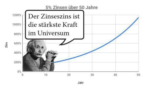 Zinseszins Einstein