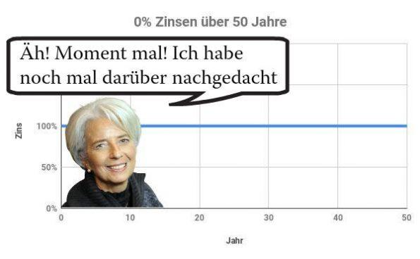 Der Zinseszins