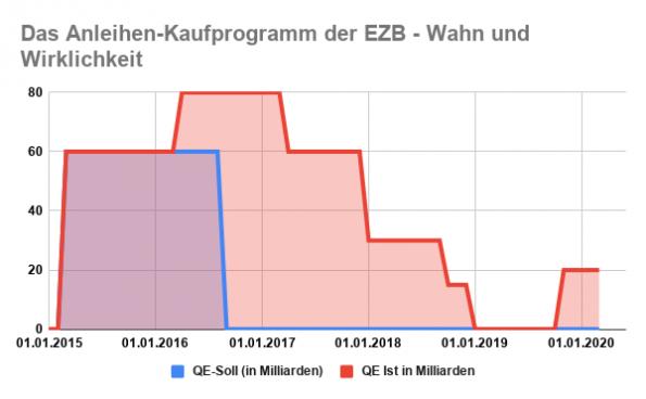 EZB Anleihenkaufprogramm