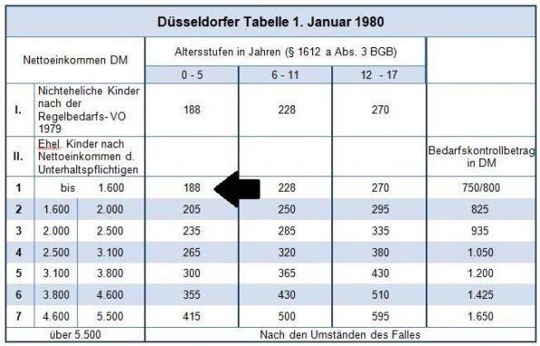 Inflation Düsseldorfer Tabelle